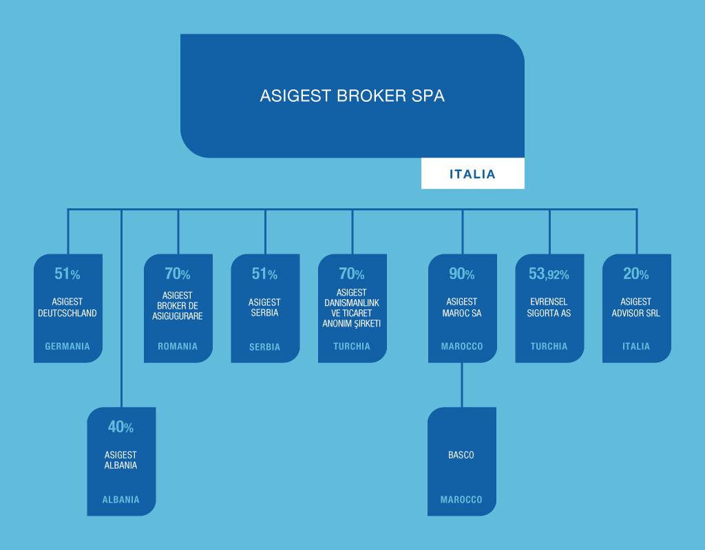 Asigest Broker | Broker Assicurativo Struttura del Gruppo